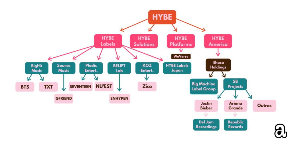 Infográfico mostrando a relação de artistas com a nova aquisição da HYBE, empresa de BTS, com a produtora de Scooter Braun.